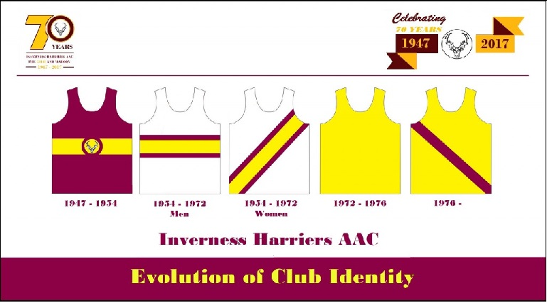 Evolution of Club Identity (Rev 1)