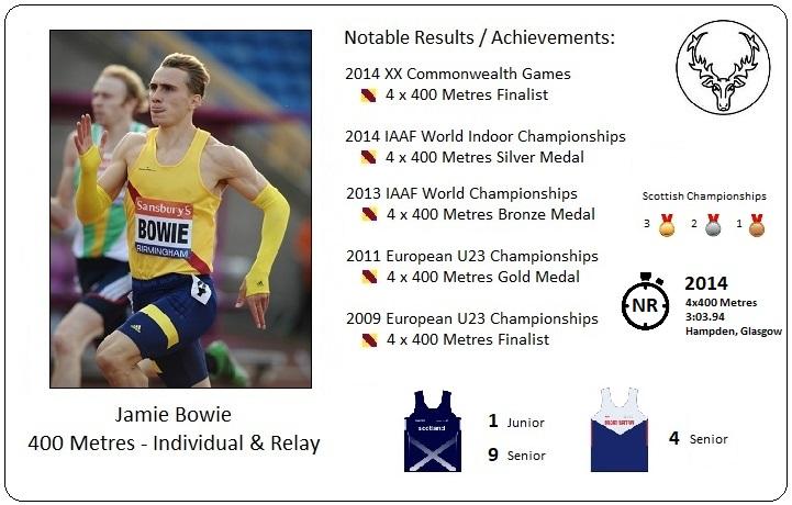 Athlete Profile - Jamie Bowie
